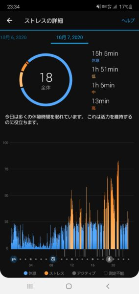スマートウォッチ「Garmin vivomove3S」でストレスを計測したところ、私は大して疲れていないことに気づいた話。4
