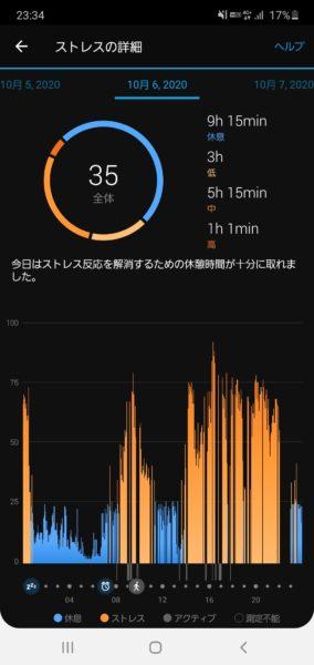 スマートウォッチ「Garmin vivomove3S」でストレスを計測したところ、私は大して疲れていないことに気づいた話。3