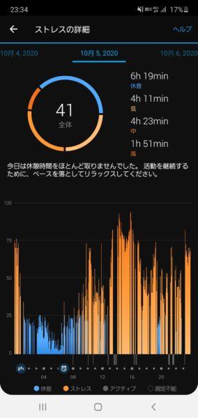 スマートウォッチ「Garmin vivomove3S」でストレスを計測したところ、私は大して疲れていないことに気づいた話。1
